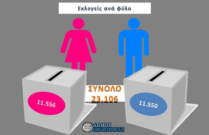 ierapetra-ekloges-statistika-fylo-000