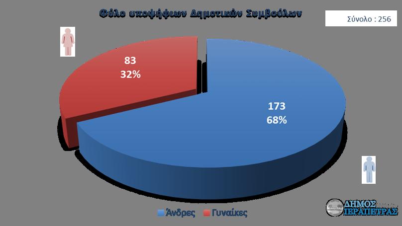 ierapetra-ekloges-statistika-fylo-002