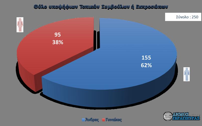 ierapetra-ekloges-statistika-fylo-003