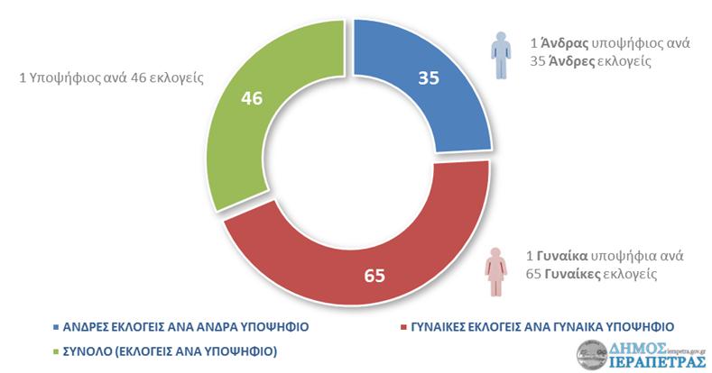 ierapetra-ekloges-statistika-fylo-005