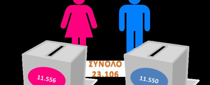 ierapetra-ekloges-statistika-fylo-index670